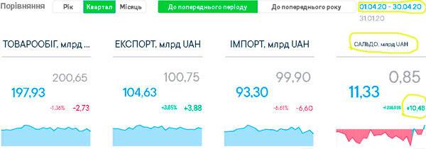 Экспорт превысил импорт в Украине