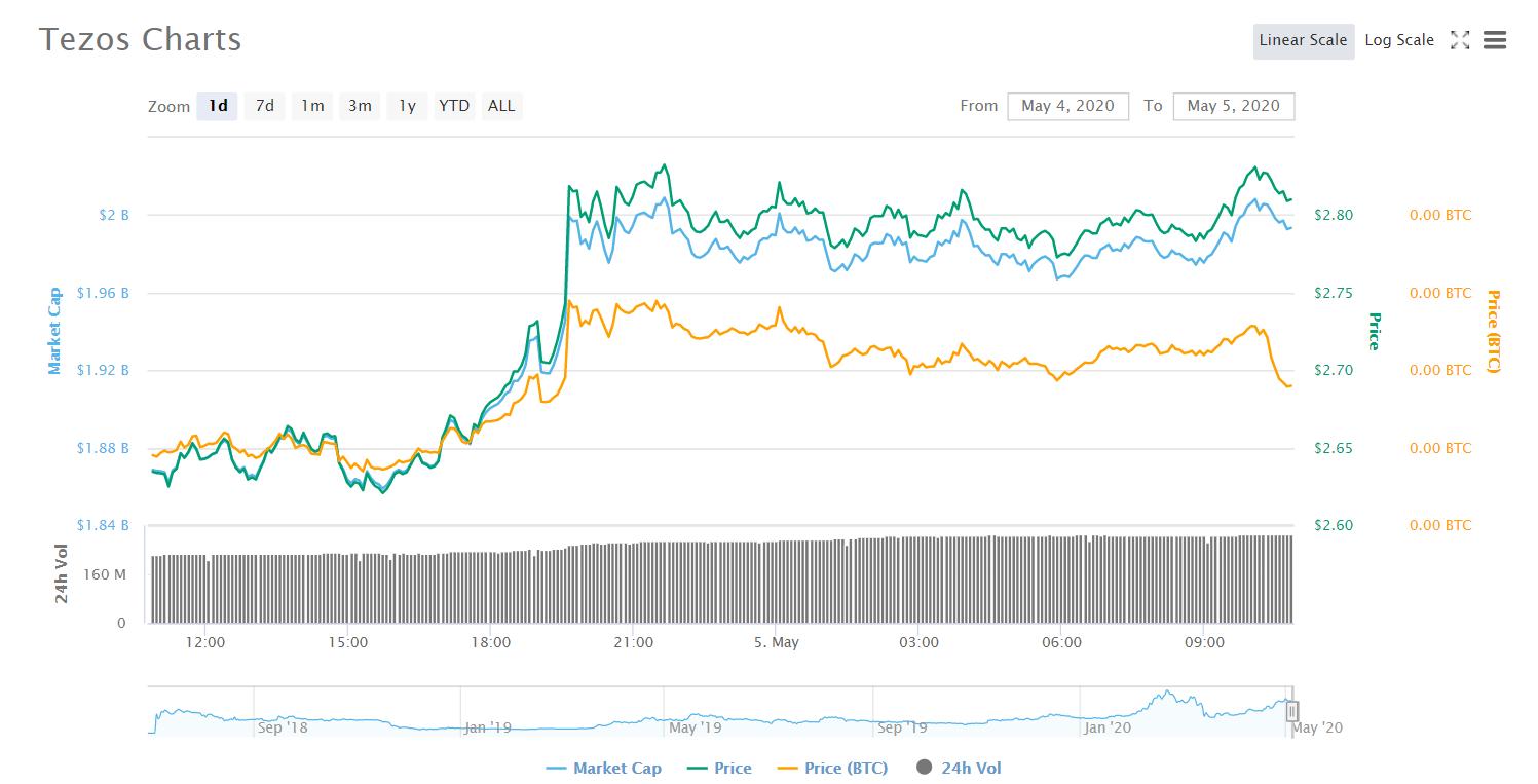 Tezos (XTZ) Price Analysis