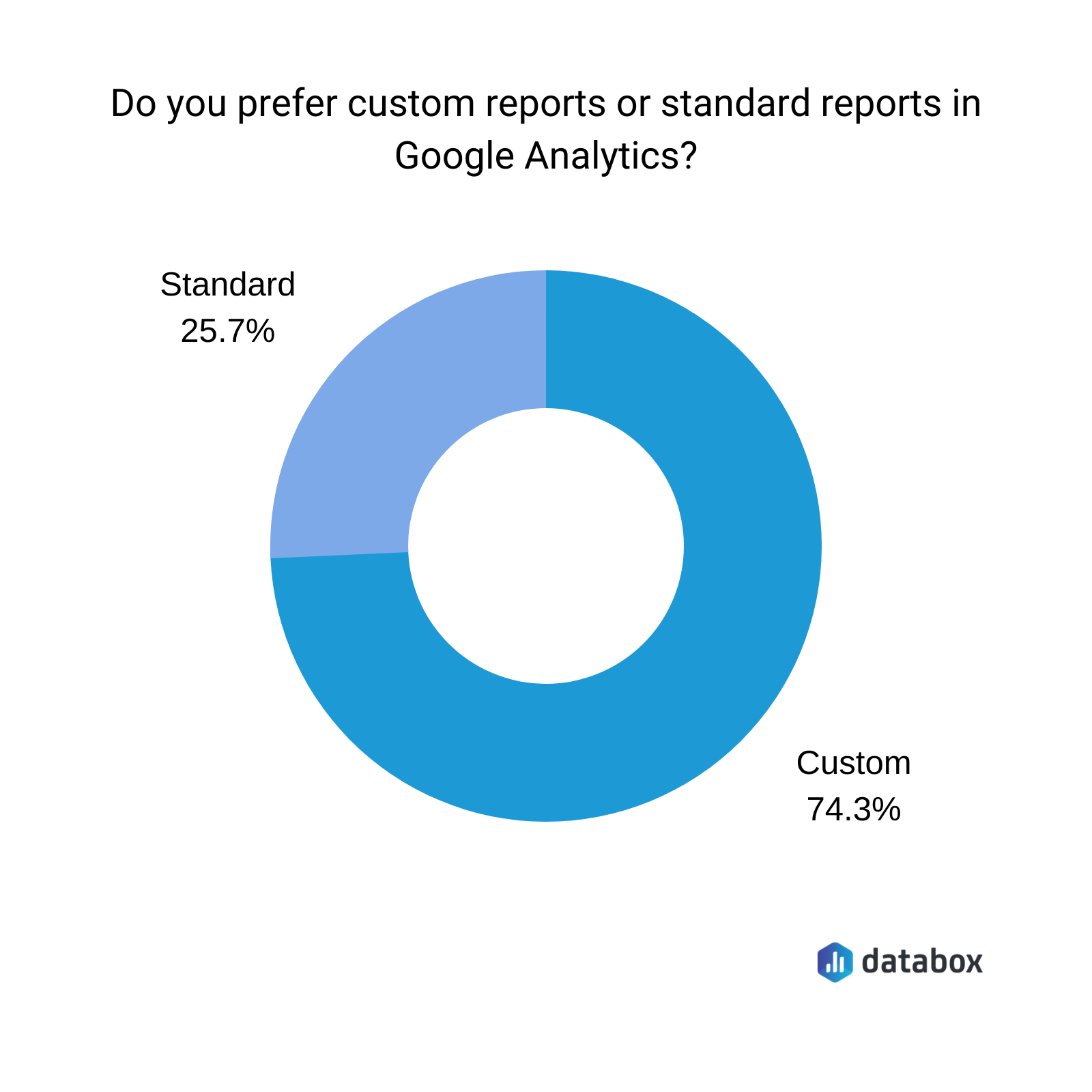 do your prefer custom reports or standard reports in Google analytics?