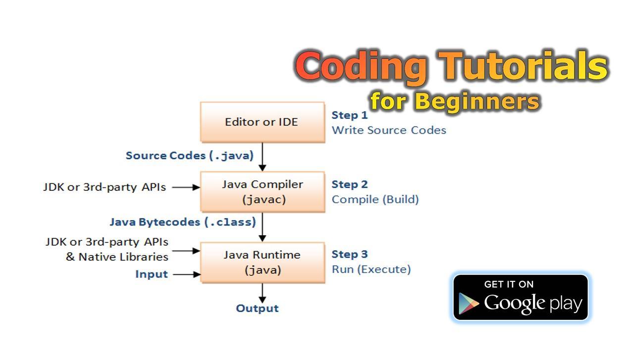 Java programming tutorial for beginners image collections any coding tutorials for beginners android apps on google play coding tutorials for beginners screenshot baditri image baditri Choice Image