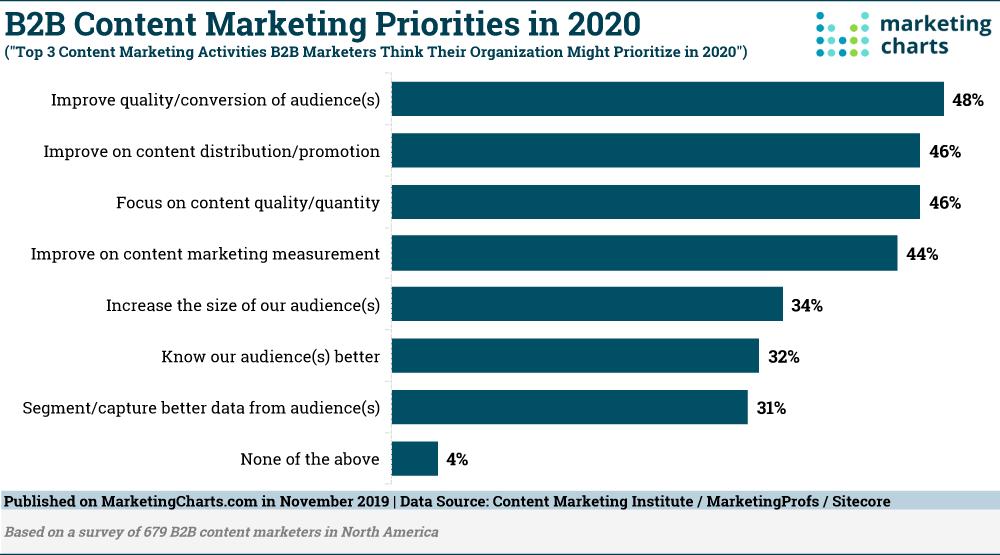 B2B content marketing priorities