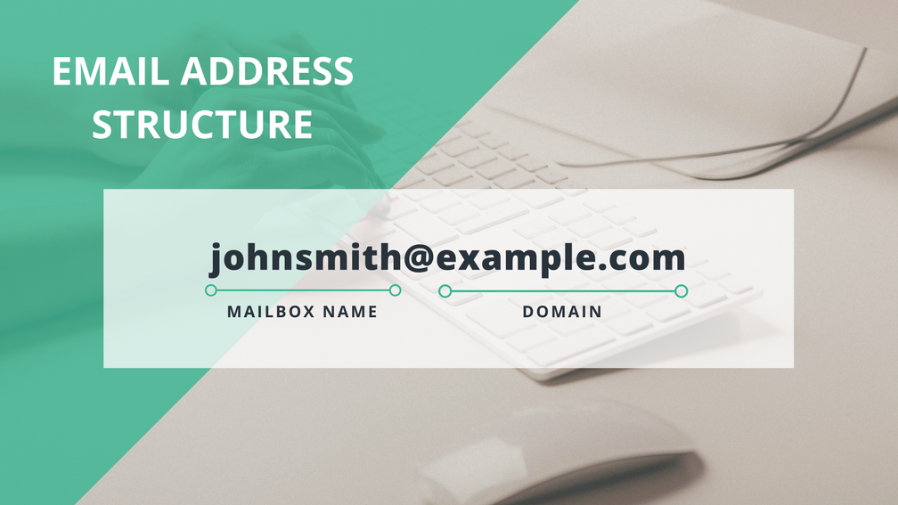 The email address structure shows how buying a domain email can give you control of both the mailbox name and the domain name.