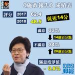 【施政報告】港大民調:不滿意度大增20個百分點 評分跌14分至48.5
