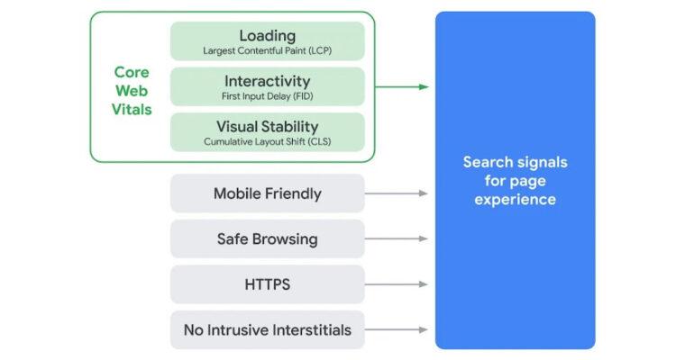 Kiểm tra tốc độ web trước khi google áp dụng CWV