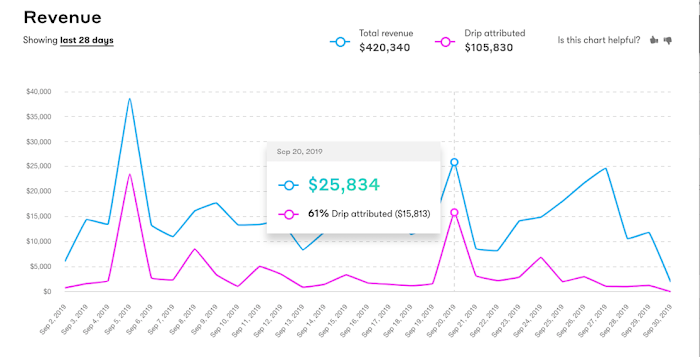 Drip Revenue Metrics Dashboard