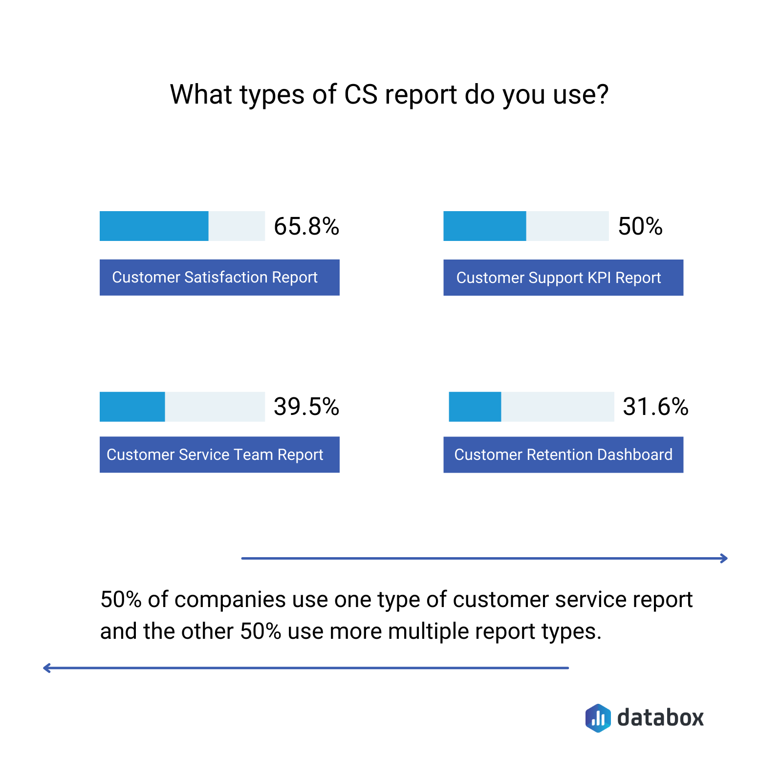 most commonly used types of customer service reports