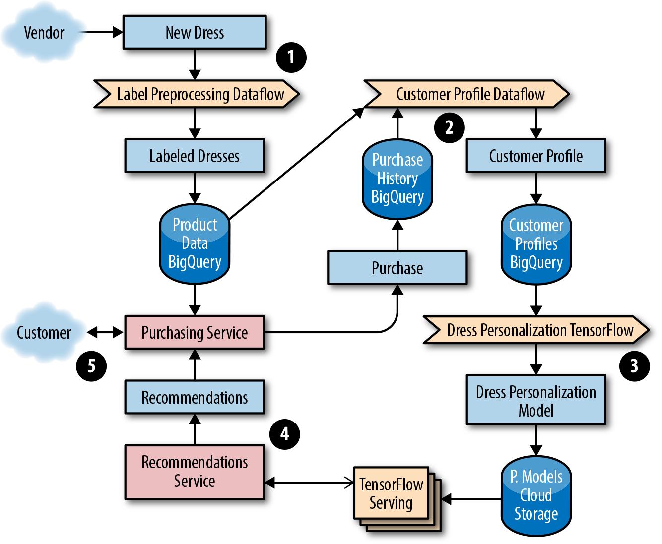 #ml-data-processing-pipeline