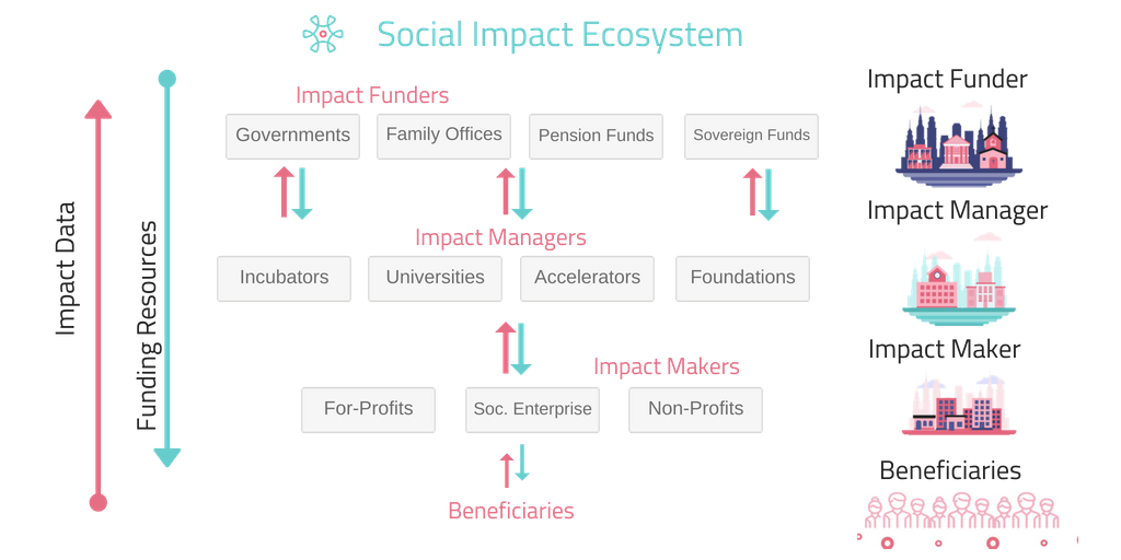 Social impact ecosystem image