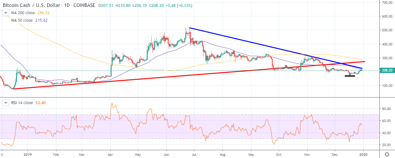 BCH/USD daily chart by TradingView
