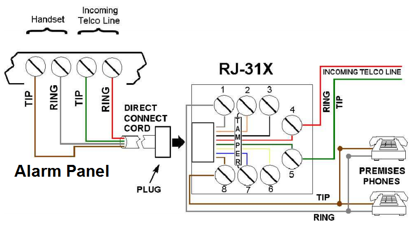 can i use an rj31x to connect 2gig gc3 to a phone line ... telephone jack wiring into home alarm system home alarm system wiring diagram