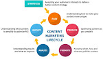 OMG! The Best Content Marketing Strategy here!
