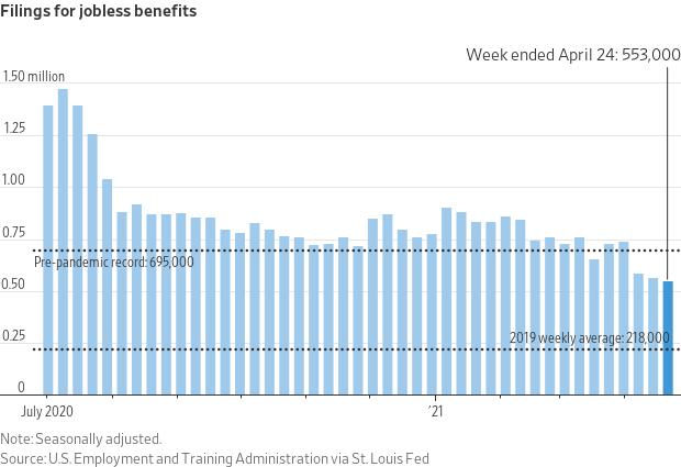 Gráfico mostra que o mercado de trabalho também dá bons sinais de recuperação nos Estados Unidos. A quantidade de novos pedidos de auxílio-desemprego marcou, nesta semana, o menor nível desde o início da pandemia, com 553 mil pedidos na semana passada.