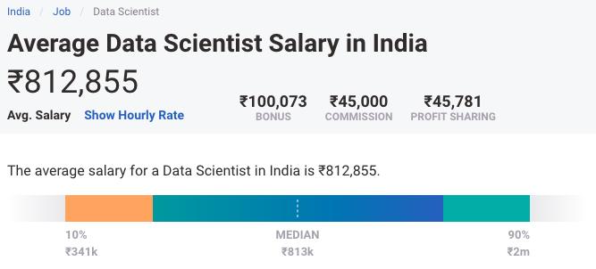 Average Data Scientist Salary