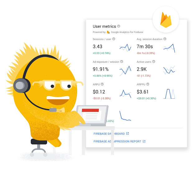 Get free, unlimited analytics with Google Analytics for Firebase.