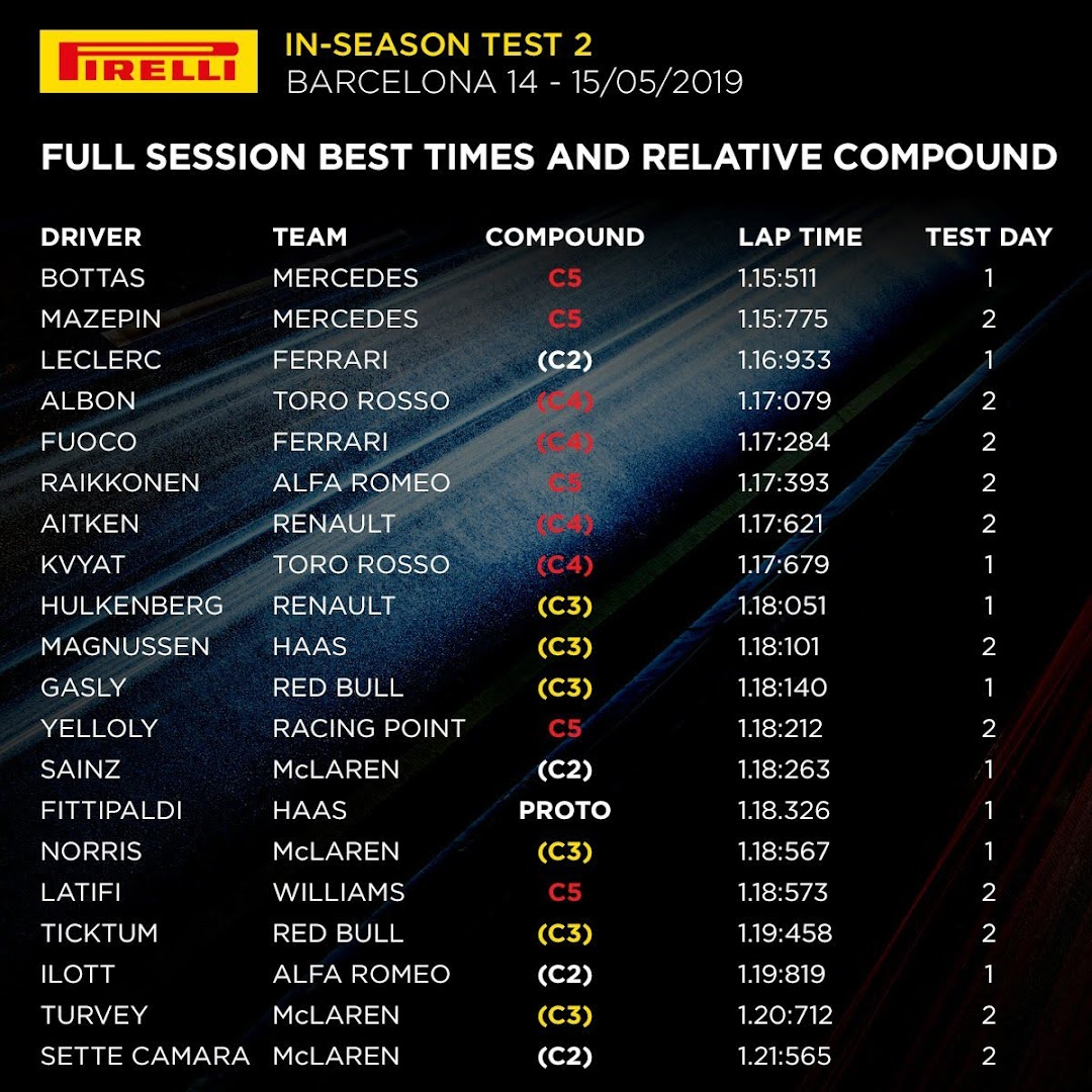 F1インシーズンテスト1合計タイム