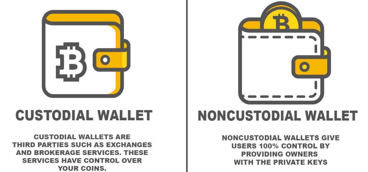 Differences between custodial wallet services and non-custodial wallet services