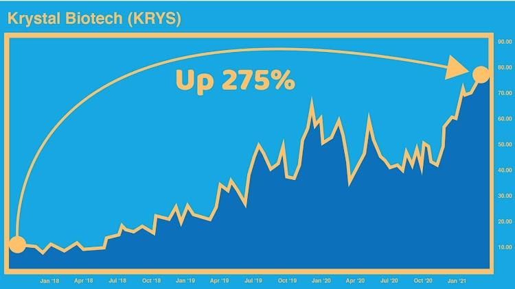 Krystal Biotech Chart - 275% Gain