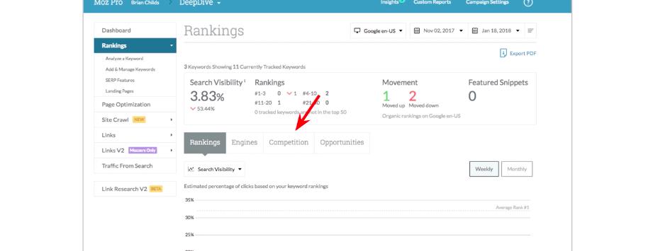 Moz Ranking tool