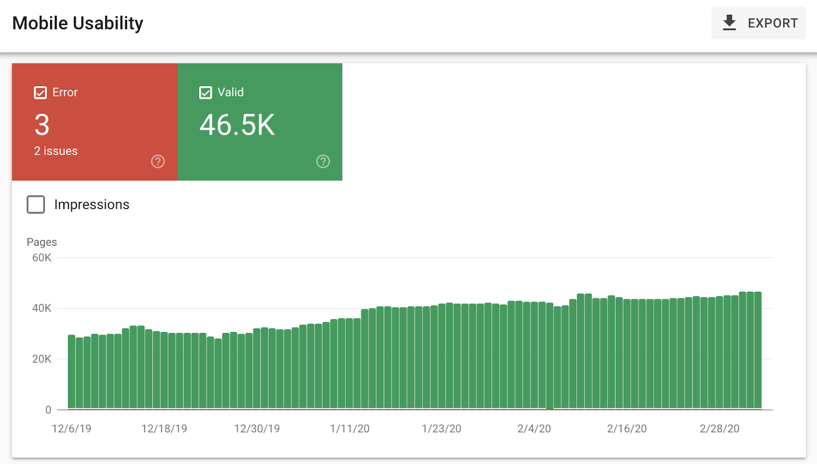 Showcasing the value of SEO