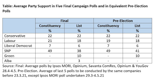 Pointers from the Final Polls
