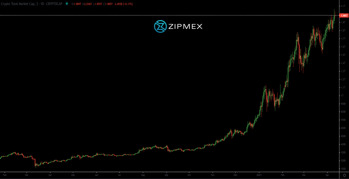 Zipmex weekly report graph