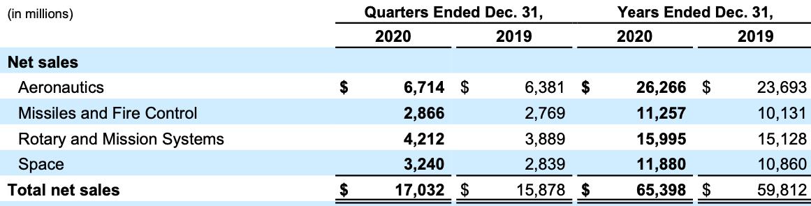 Lockheed Martin Stock Analysis, Net Sales by Segment
