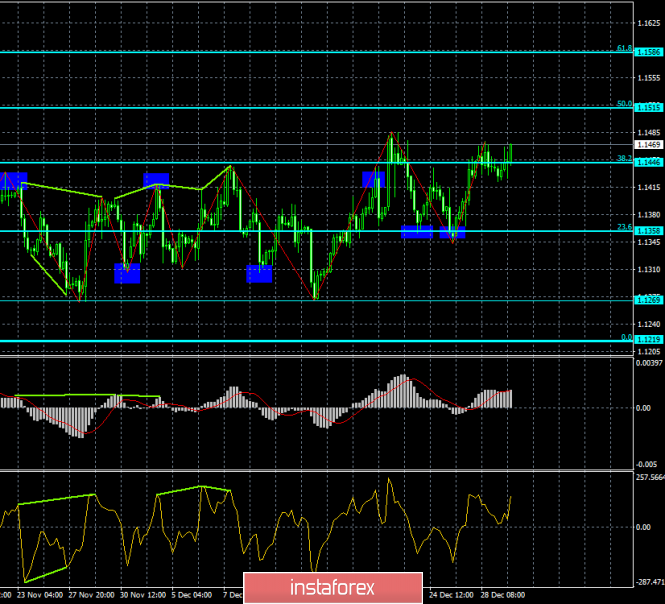 Analysis of EUR / USD Divergences for January 2. Euro currency starts the new year with growth.
