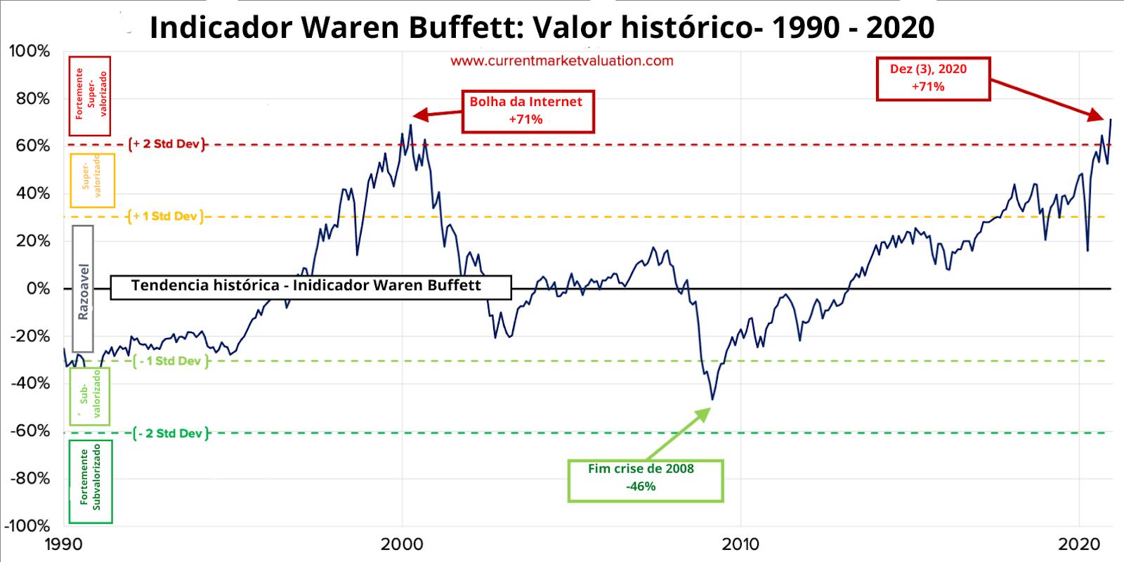 Indicador Warren Buffet