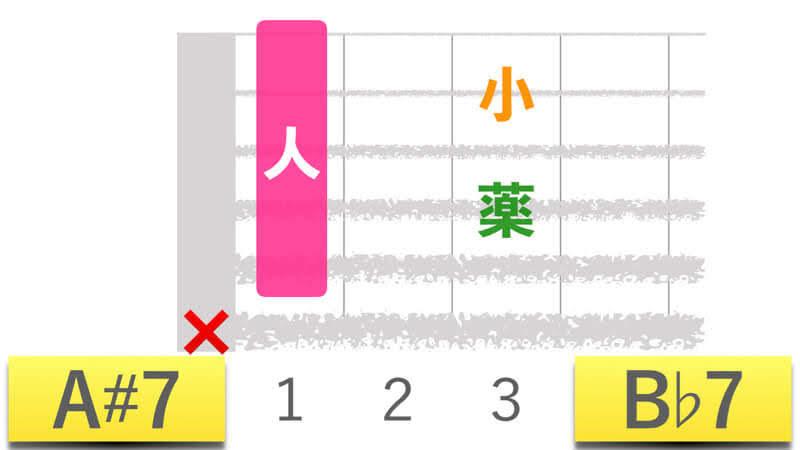 ギターコードA#7エーシャープセブン|B♭7ビーフラットセブンの押さえかたダイアグラム表