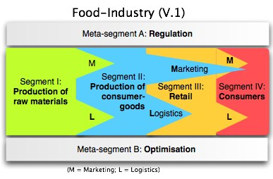 mapping the food industry - basic.graffle-2.jpg