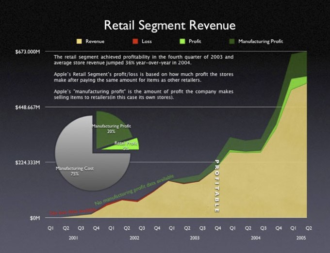 Apple_s retail stores profit loss.jpg