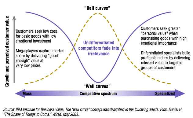 the well curve.jpg