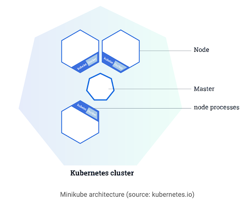 Running Kubernetes locally on Linux with Minikube – now with Kubernetes 1.14 support
