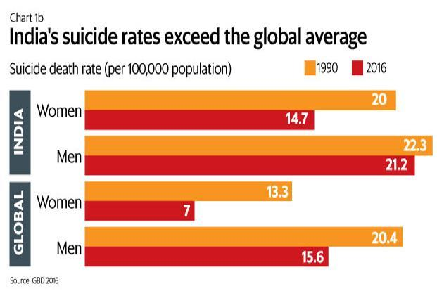 Image result for suicide statistics in india