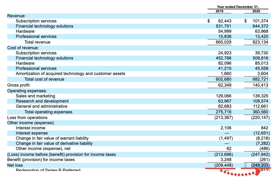3 факта перед IPO Toast (IPO TOST)