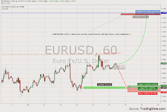Photo: EURUSD profitable levels 99%