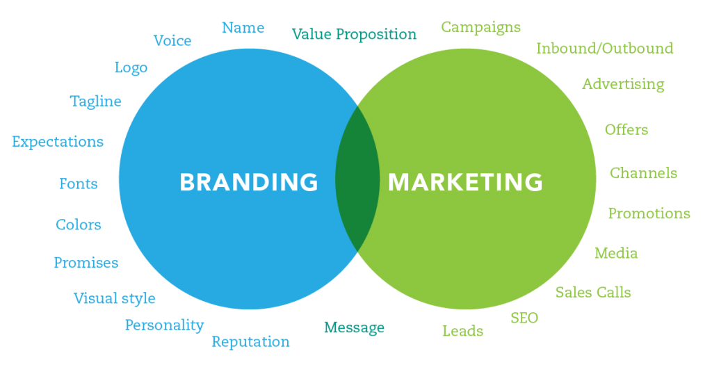 brand vs marketing venn diagram