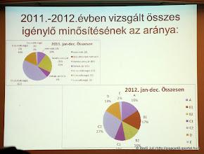 Photo: ami lemaradt: 2011. III. csop. (C2) 45%, 2012. C1 10%