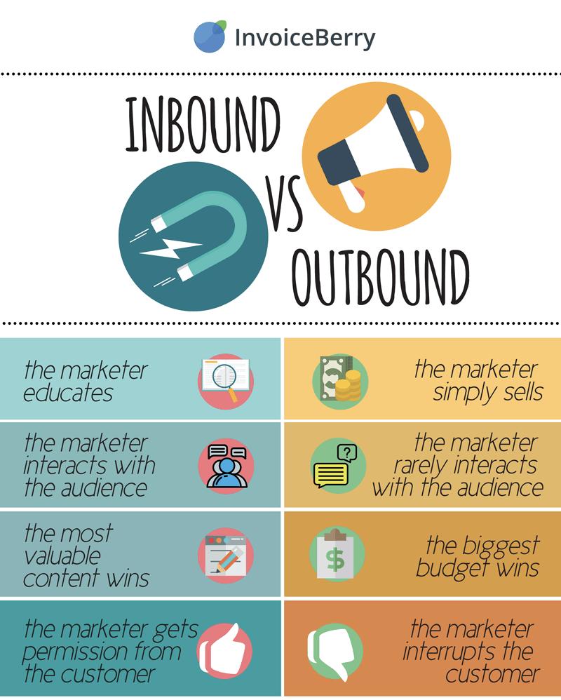 convert inbound leads - inbound vs. outbound