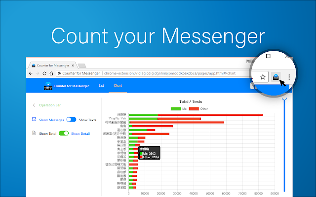 Counter for Messenger