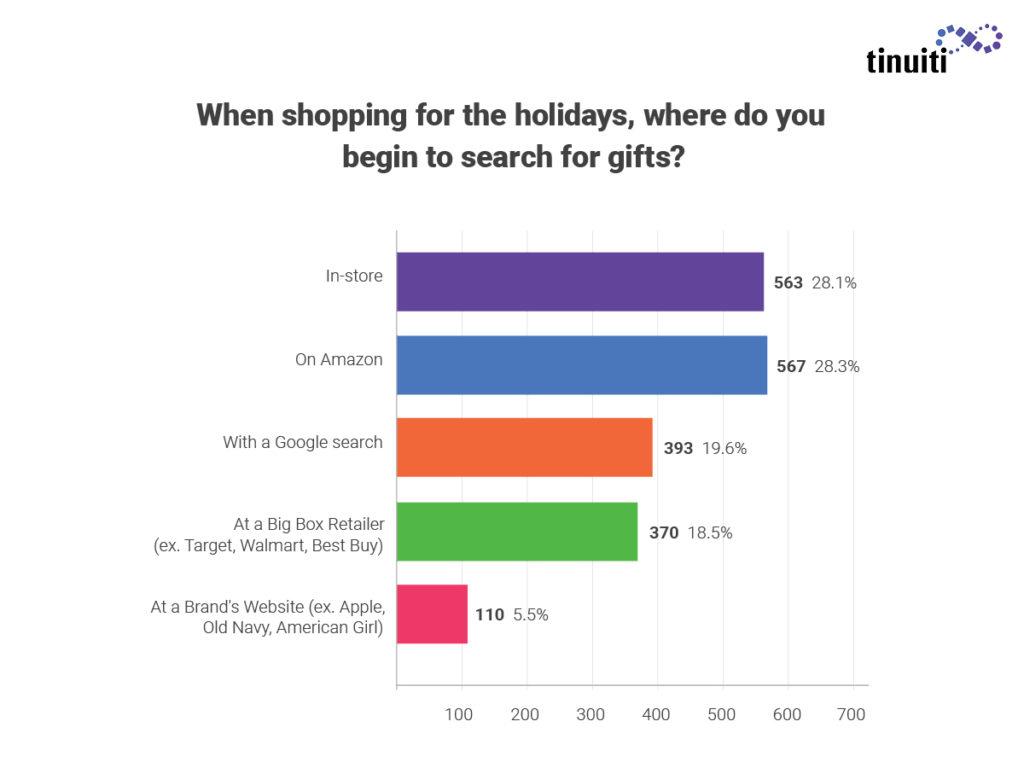 Aprender a vender más en internet durante navidad