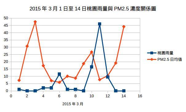 20150316-tu-rain and PM2.5.jpg