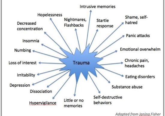 Psychological Trauma - Family Psychology Associates