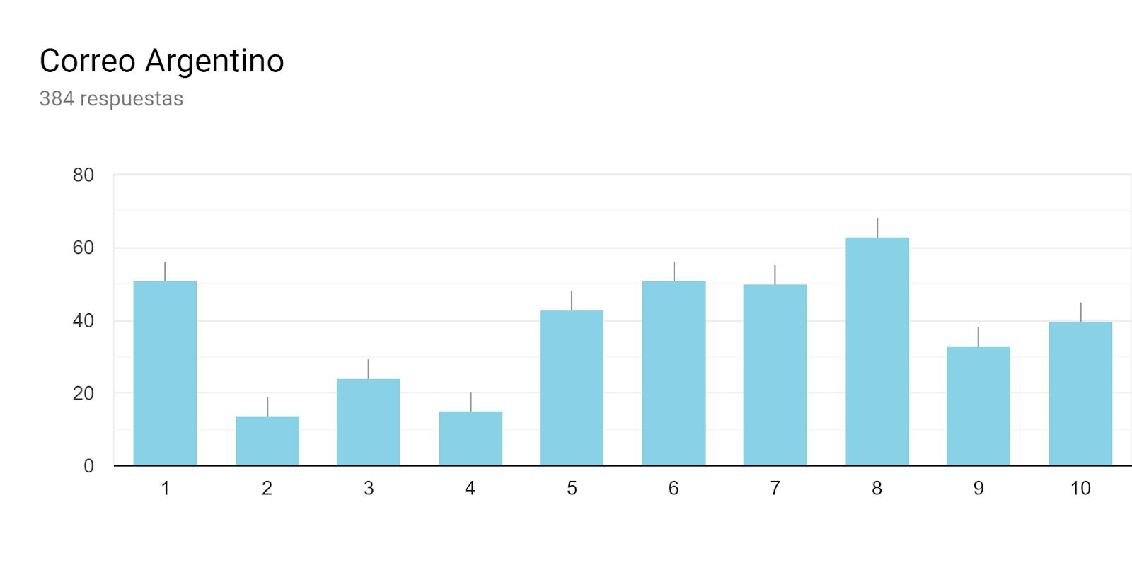 Gráfico de respuestas de formularios. Título de la pregunta:Correo Argentino. Número de respuestas:384 respuestas.