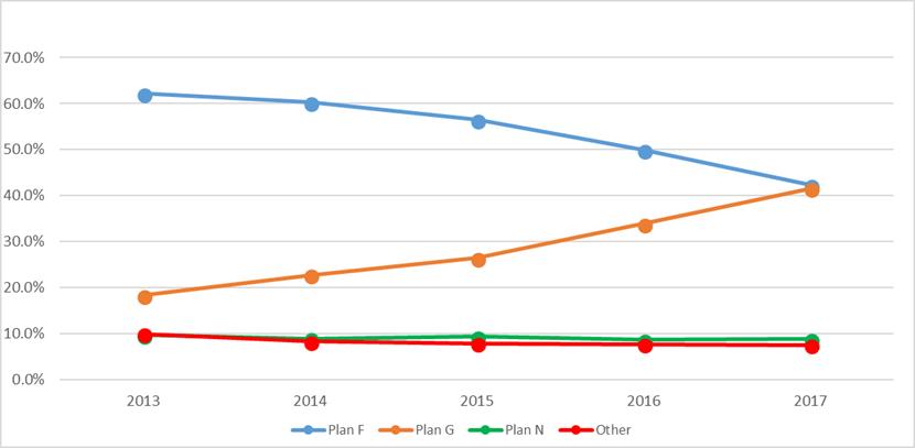 Med Supp Market Premium Growth