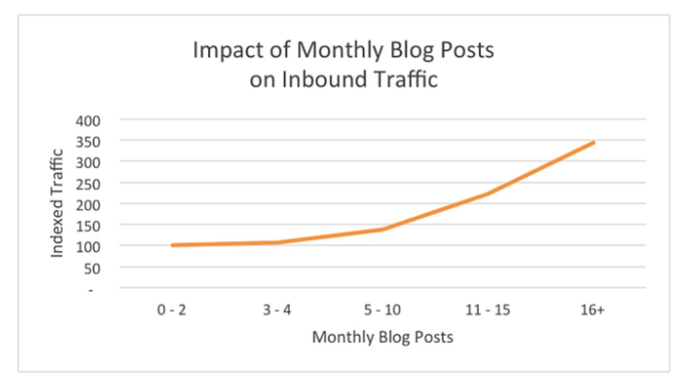 Impact of blog posts on inbound traffic chart