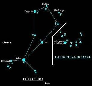 Constelación boyero