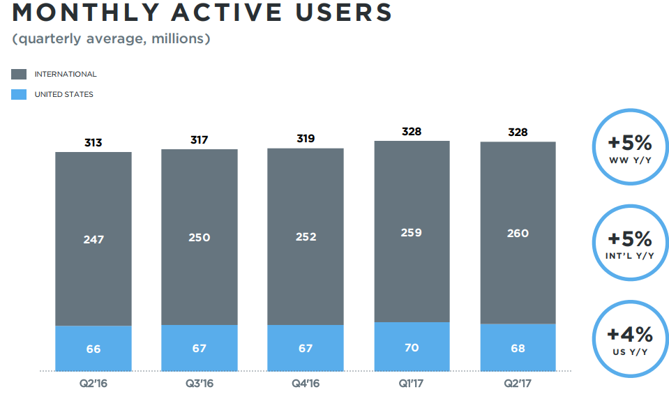 Twitter's (NYSE:TWTR)