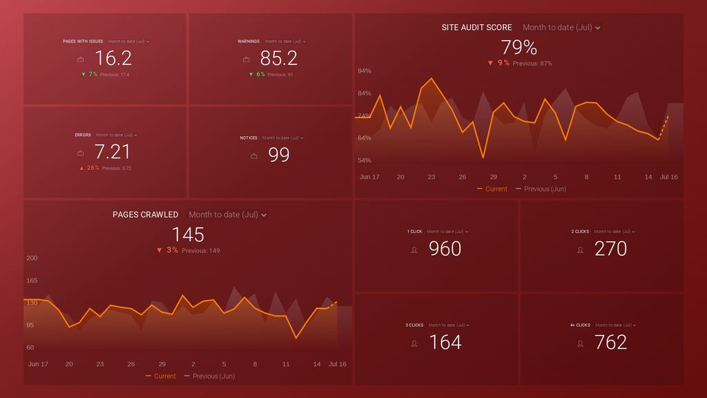 SEMrush site audit dashboard