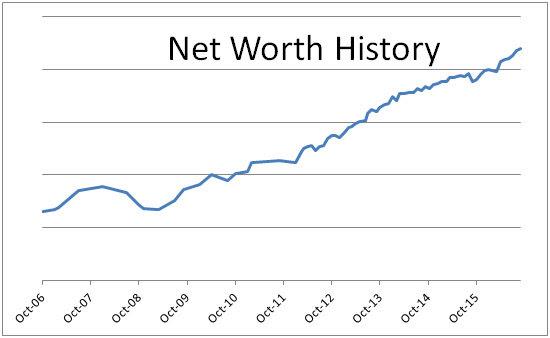 Net Worth History